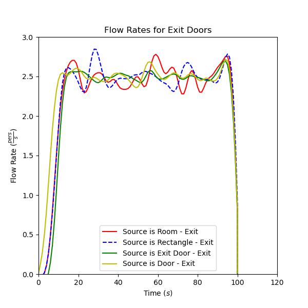 plot graph vnv sources exit door flow 2021 3