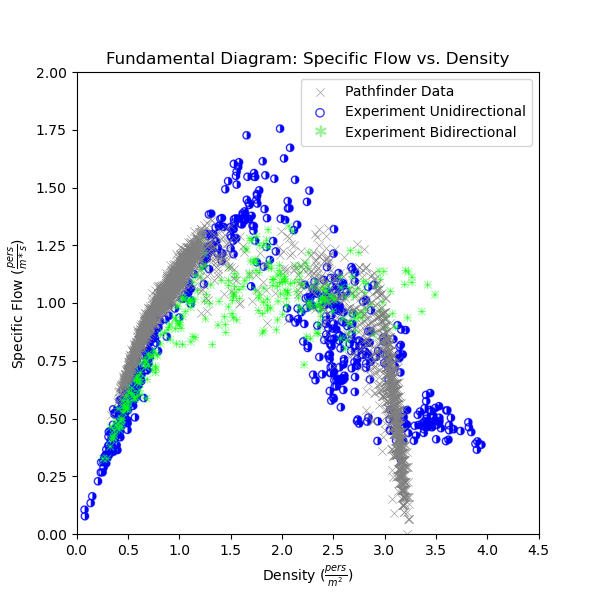 plot graph vnv speed density experiment results flow vs density 2021 2