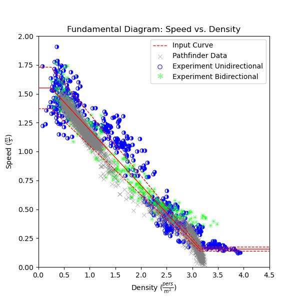 plot graph vnv speed density experiment results speed vs density 2020 5