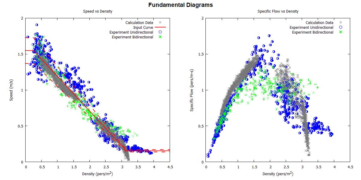 plot graph vnv speed density experiment results 2020 2