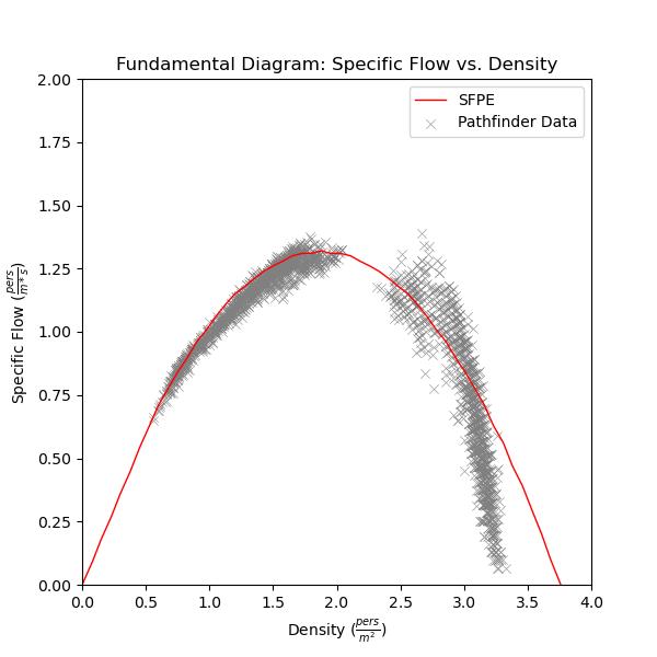 plot graph vnv speed density specific flow sfpe constant flow vs density 2020 4