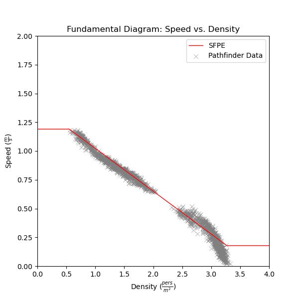 plot graph vnv speed density specific flow sfpe constant speed vs density 2020 5