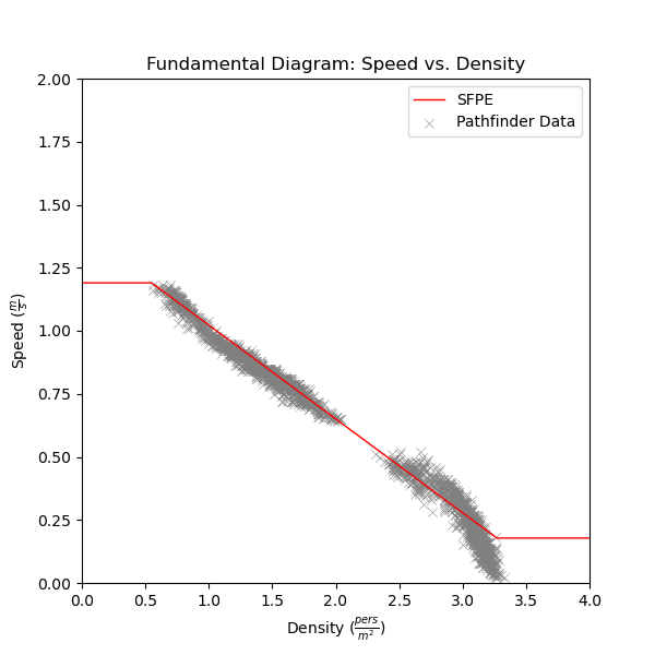 plot graph vnv speed density specific flow sfpe constant speed vs density 2021 1