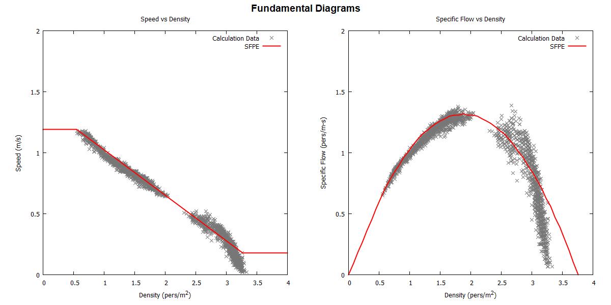 plot graph vnv speed density specific flow sfpe constant 2020 1