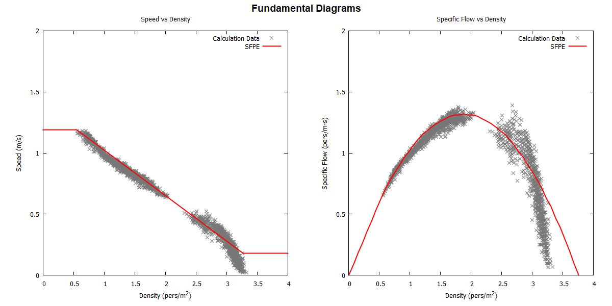 plot graph vnv speed density specific flow sfpe constant 2020 2