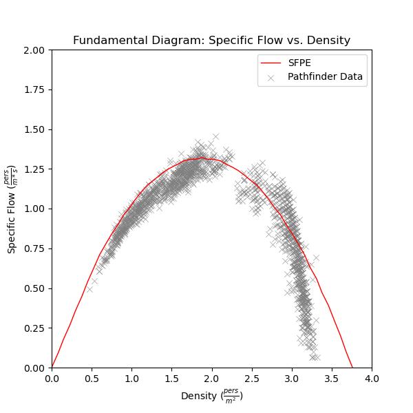 plot graph vnv speed density specific flow sfpe uniform flow vs density 2020 4
