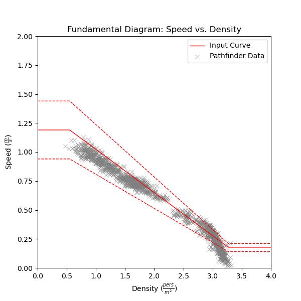 plot graph vnv speed density specific flow sfpe uniform speed vs density 2020 4