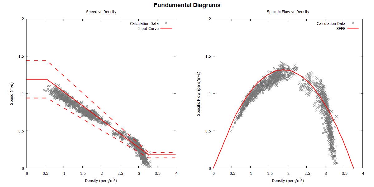 plot graph vnv speed density specific flow sfpe uniform 2020 2