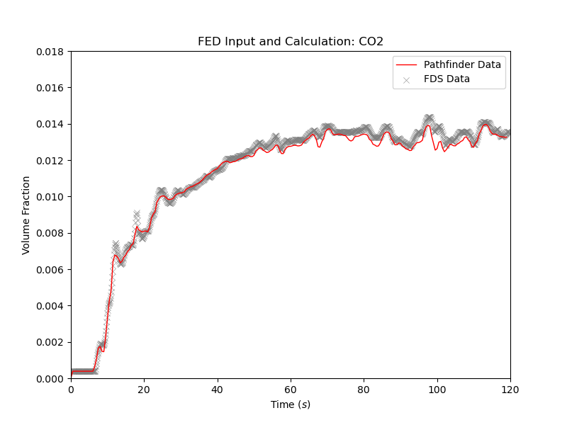plot graph vnv stationary fed results co2 2020 4