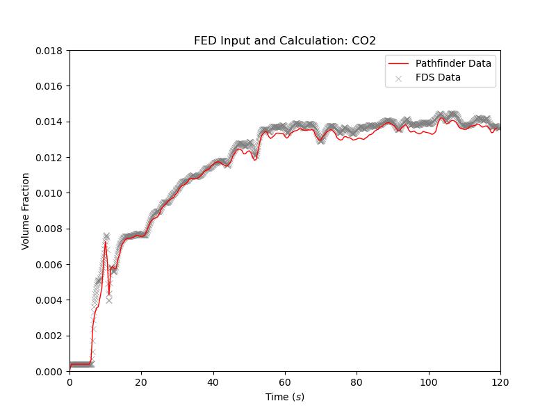 plot graph vnv stationary fed results co2 2021 2