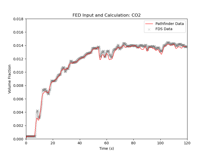 plot graph vnv stationary fed results co2 2021 3
