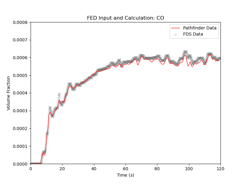 plot graph vnv stationary fed results co 2020 4