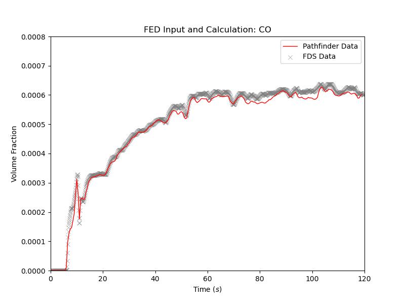 plot graph vnv stationary fed results co 2021 2