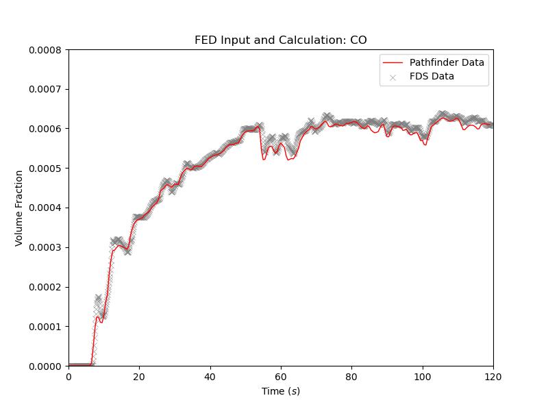 plot graph vnv stationary fed results co 2021 3