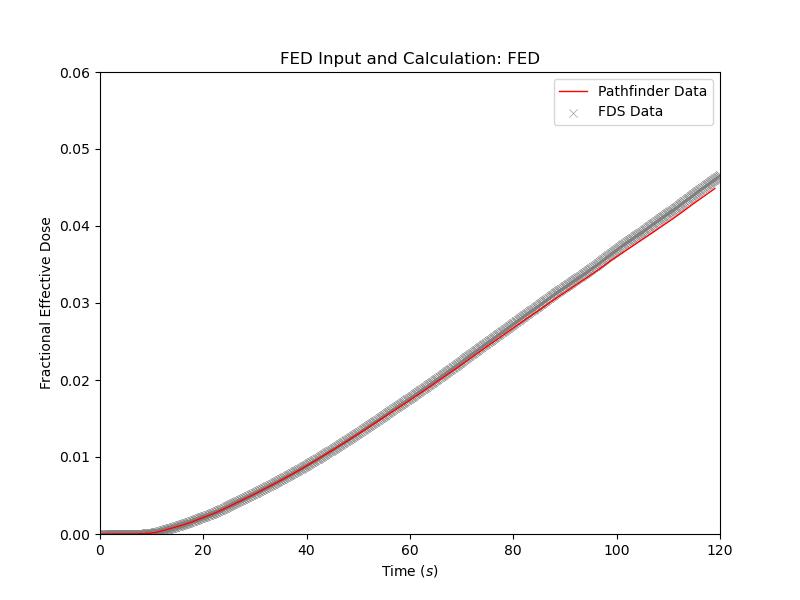 plot graph vnv stationary fed results fed 2020 4