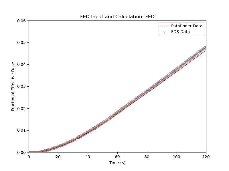 plot graph vnv stationary fed results fed 2021 1
