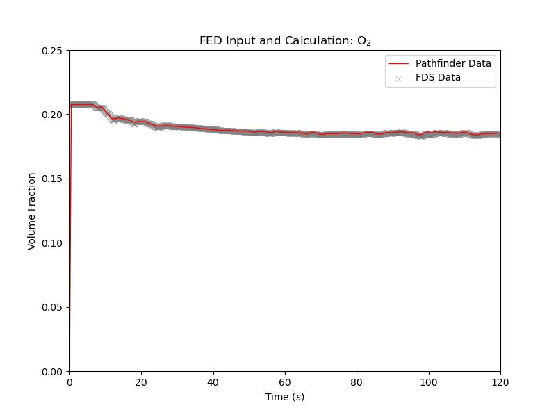 plot graph vnv stationary fed results o2 2020 4