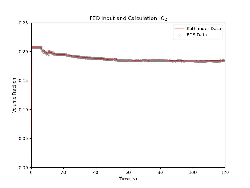 plot graph vnv stationary fed results o2 2021 1