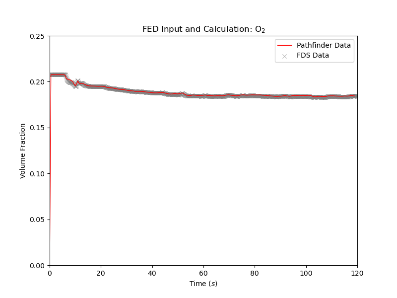plot graph vnv stationary fed results o2 2021 2