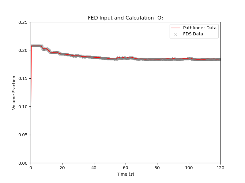 plot graph vnv stationary fed results o2 2021 3