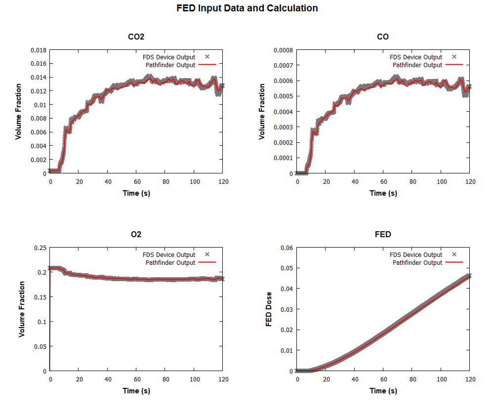 plot graph vnv stationary fed 2020 1