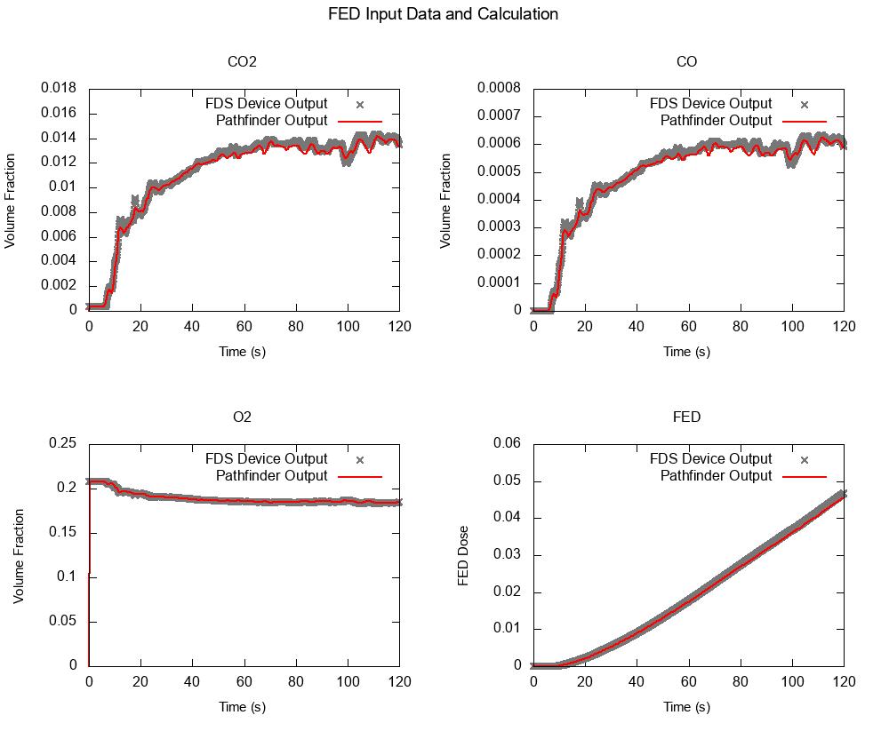 plot graph vnv stationary fed 2020 2