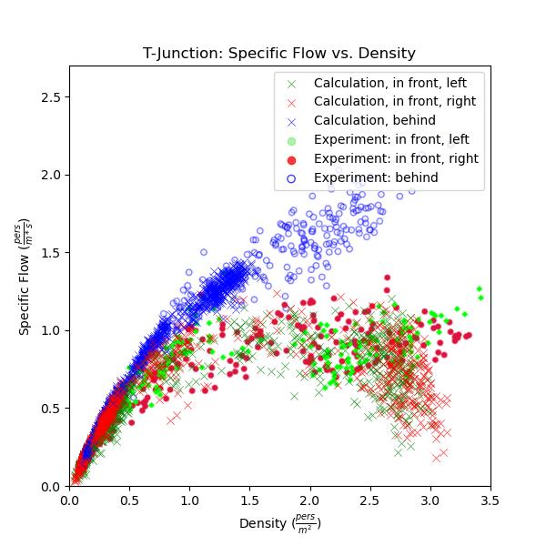 plot graph vnv t junction fund diag results flow vs density 2021 2