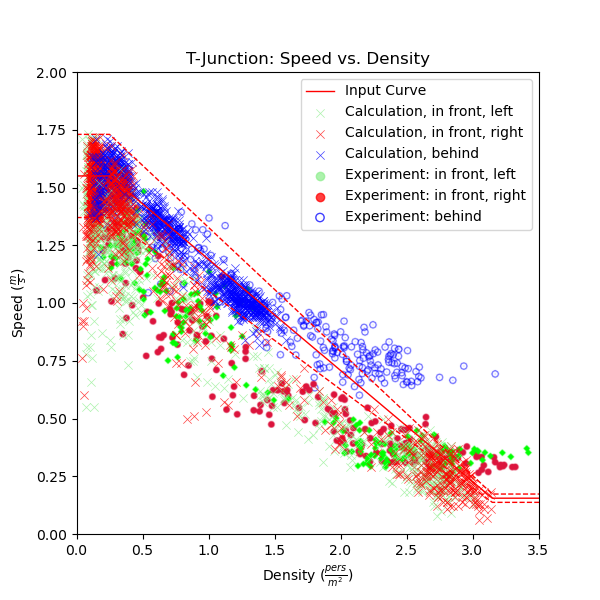 plot graph vnv t junction fund diag results speed vs density 2020 5
