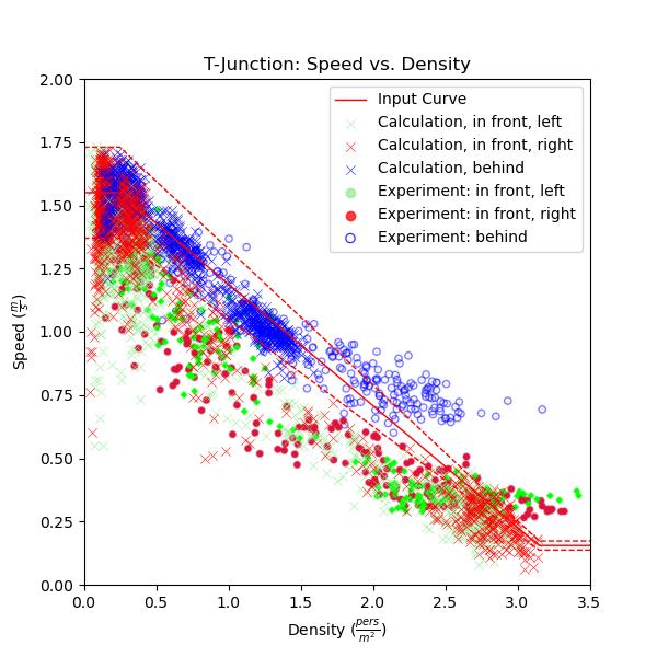 plot graph vnv t junction fund diag results speed vs density 2021 2