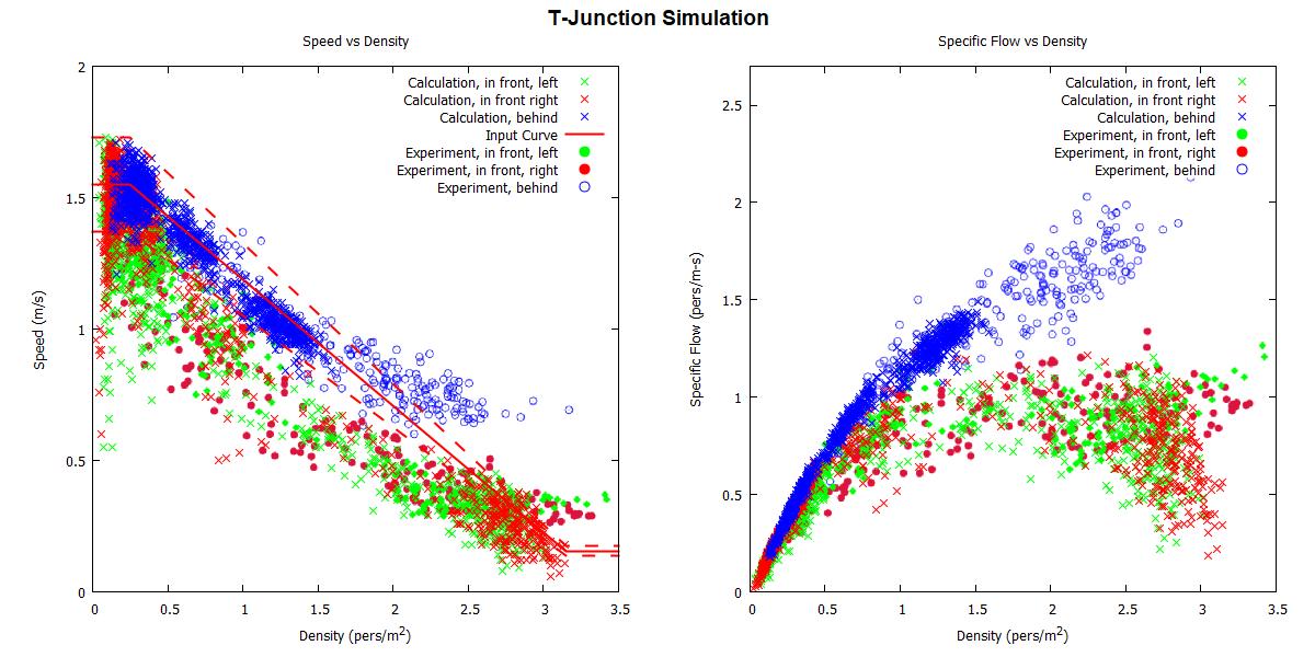 plot graph vnv t junction fund diag results 2020 1