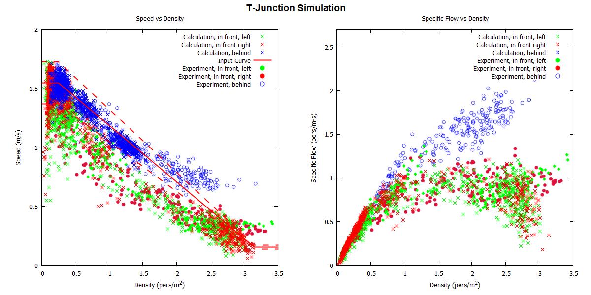 plot graph vnv t junction fund diag results 2020 2