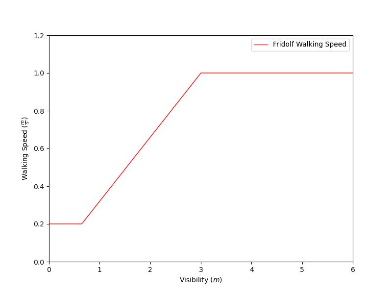 plot graph vnv walking speed vs visibility 2021 2