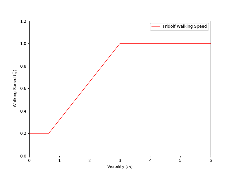 plot graph vnv walking speed vs visibility 2021 3