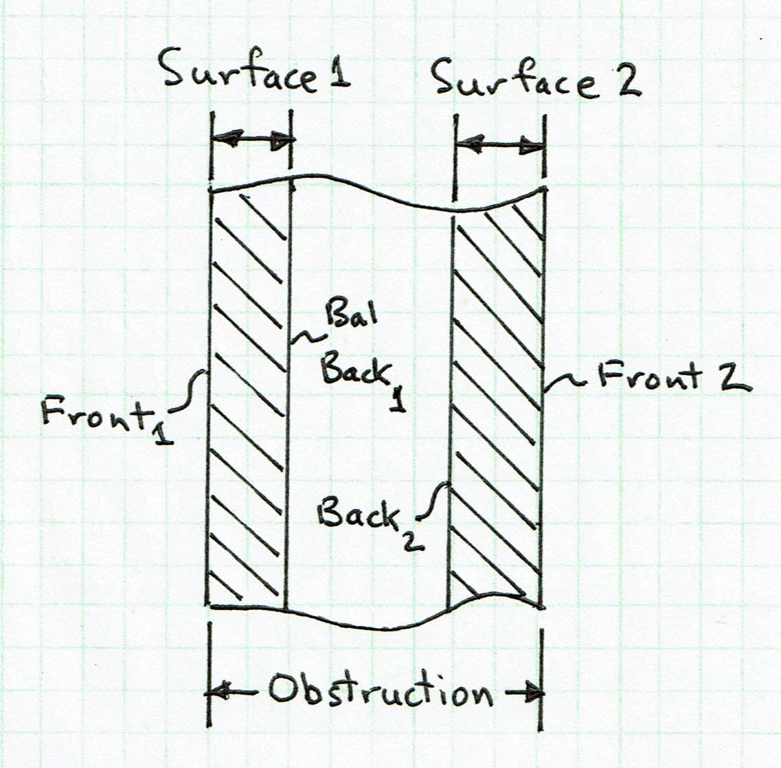 plot heat conduction obstruction
