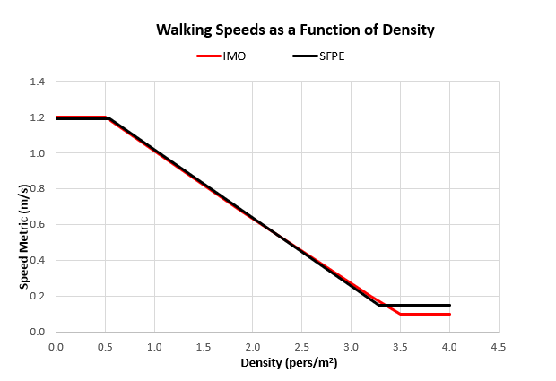 plot walking speeds function density