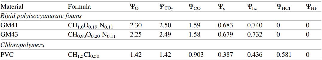 pyro comb calc fuel table 36 11 2