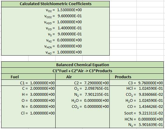 pyro comb calc pvc spreadsheet output