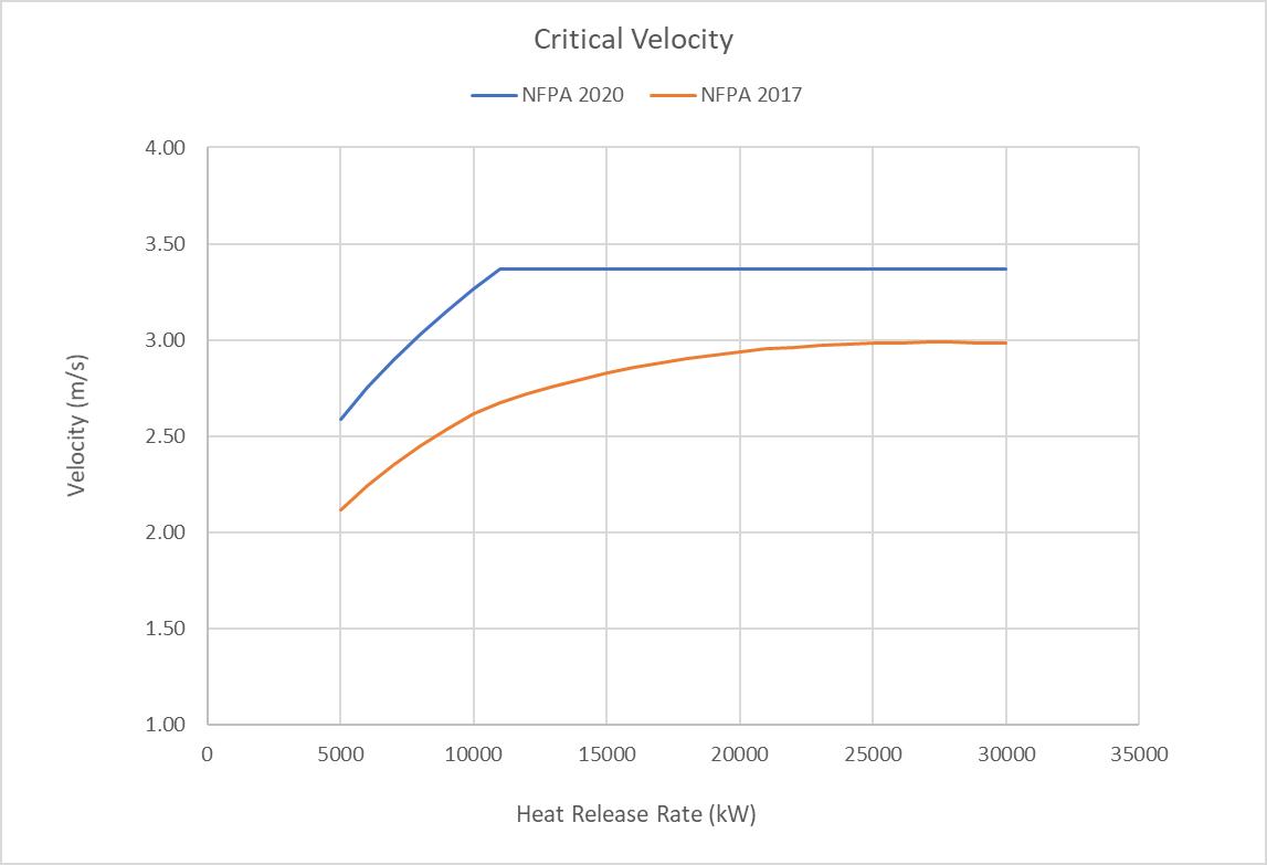pyro graph critical velocity calculator